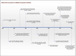 Timeline#2